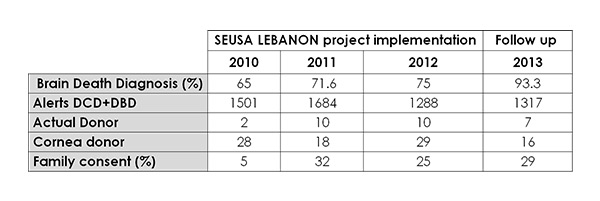 lebanon_table